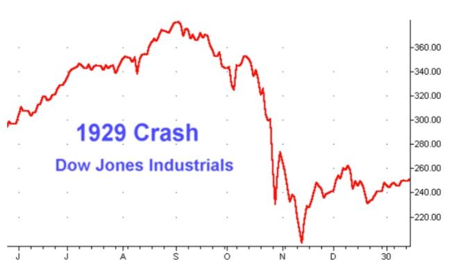 Dow, Dow Futures, Dow Jones