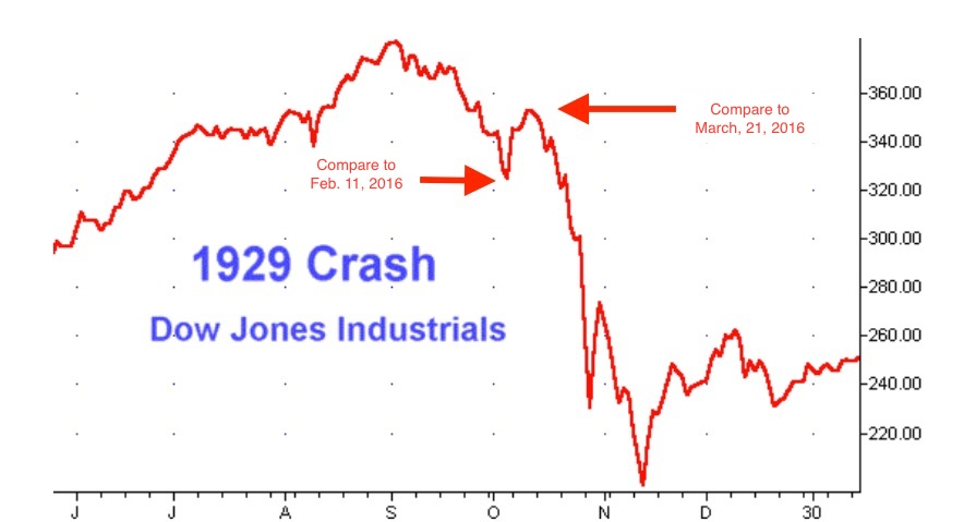 an analysis of the stock market crashing in the united states and the great depression Stock market crash in the waning days of october 1929 heralded the beginning of the worst economic depression in us history the great depression hit the south, including georgia, harder than some other regions of the country, and in fact only worsened an economic downturn that had begun in the state a decade earlier.