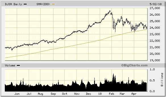 Dow settling on its last line of support, the 200-day moving average.