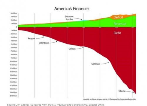 America's Chasm of Debt