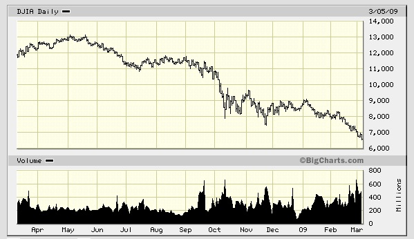 Chart of the 2008-2009 stock market crash.