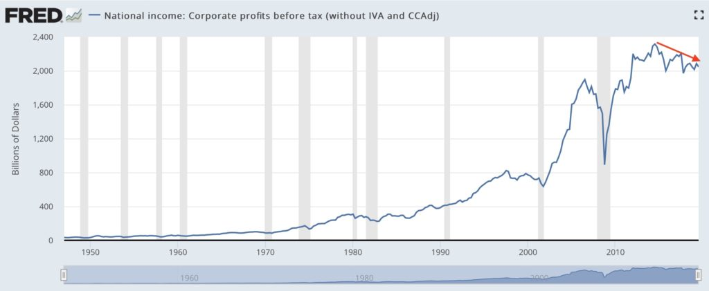 Corporate profit trend line before and after Trump Tax Cuts