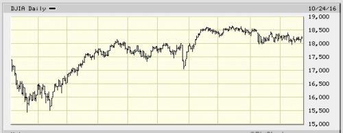 Dow Jones Industrial Average looks rigged