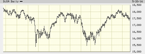 Dow Jones Industrial Average - one-year graph