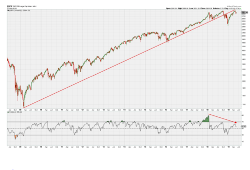 Decade-long trend of S&P for its bottoms becomes trend for it stops and then nothing.