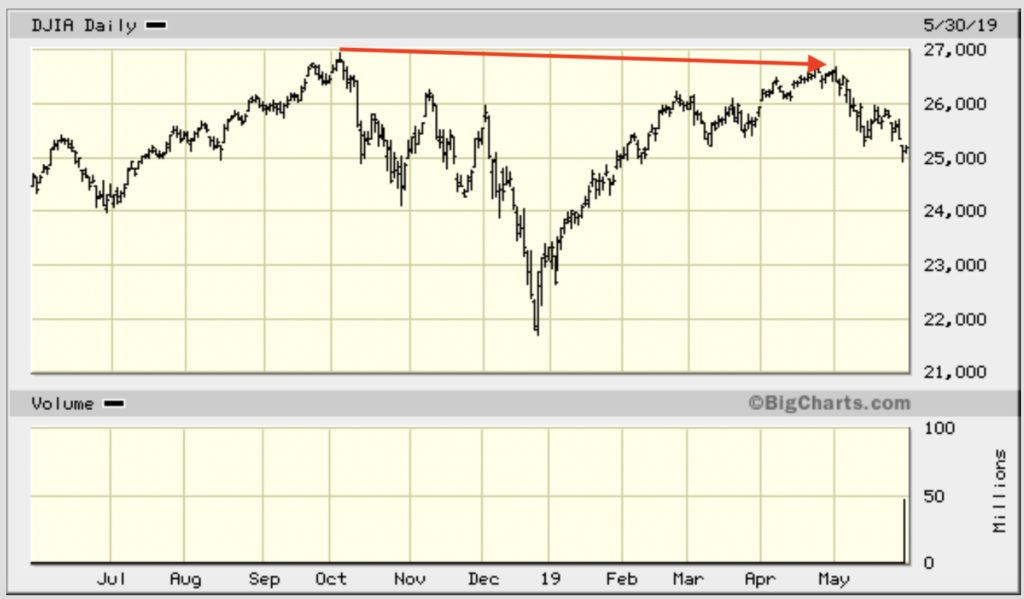 graph of Dow (DJIA) bear market