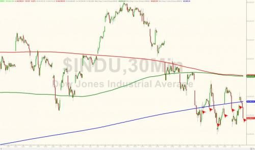 Dow falls below 200-day moving average