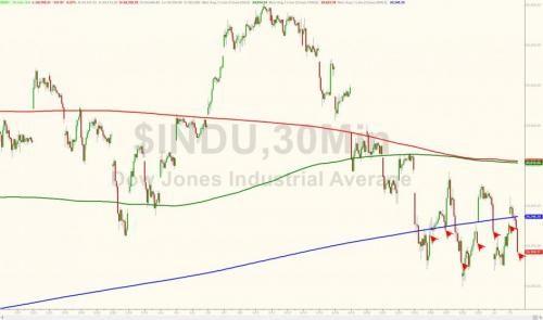Dow falls below 200-day moving average