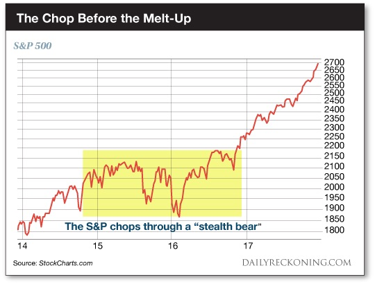Dow stealth bear market fulfilled 2014 stock market crash prediction