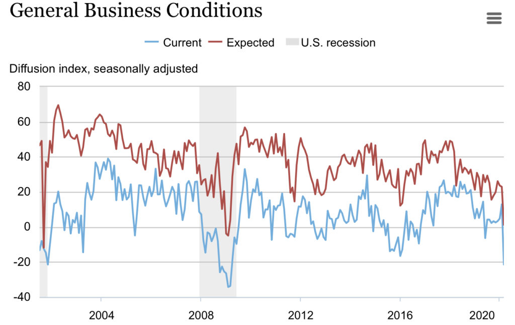 Empire State survey of business conditions from March 2020