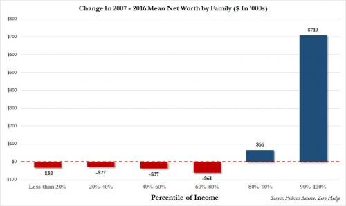 Family Net Worth graph of change from 2007 to 2017