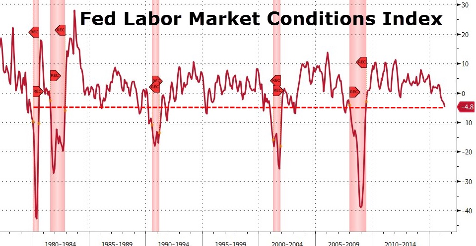 FedLaborMarketConditionsIndex