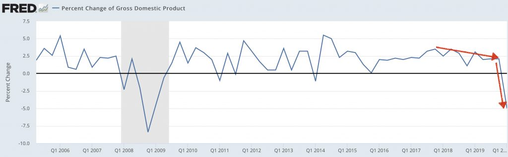 Graph of GDP growth rate showing just one reason I was able to accurately see the present recession coming more accurately via economics than Elliott Wave Theory could predict.