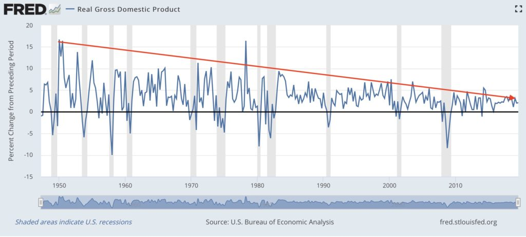 GDP trend line before and after Trump Tax Cuts