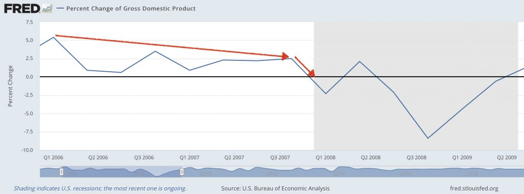 Graph showing how far in advance falling GDP can predict where the stock market is likely to go.