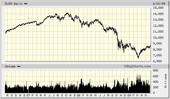 Graph of the Great Recession Stock Market Crash from 2006 to 2009