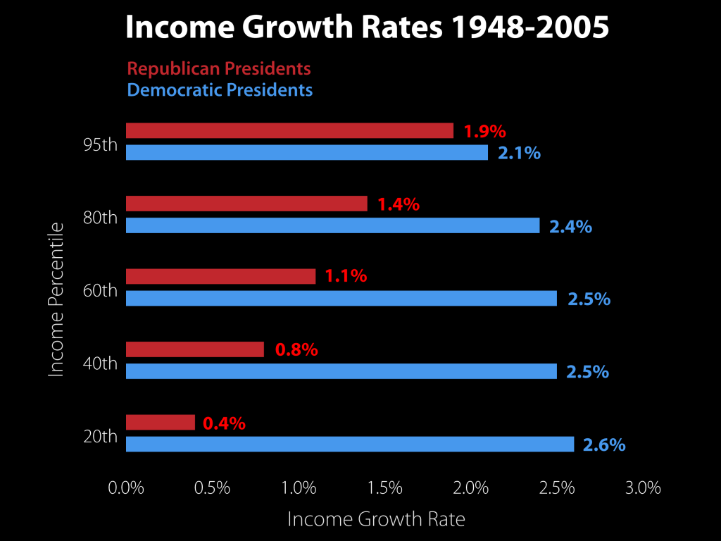 Income Growth Rates 1948 2005 Under Democrats Vs