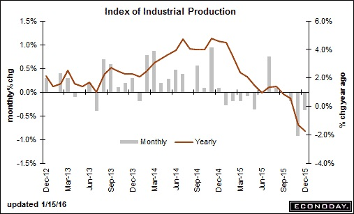 IndusrialProduction