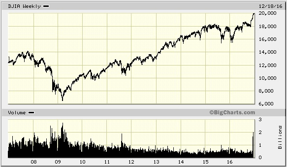 Irrational exuberance in stock market seen in steepest rise and highest volume in a decade