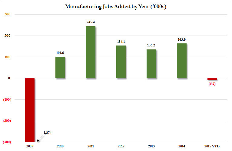Mfg Jobs 2015 ADP