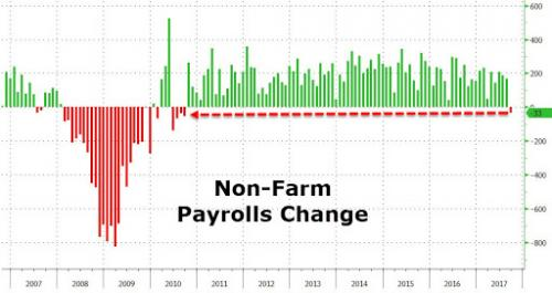 Non-farm payroll change chart