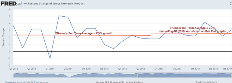 Obama-v-Trump-GDP-Growth-Rate-768x274.jpg (768×274)