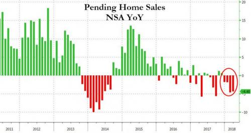 Housing collapse seen in pending home sales.