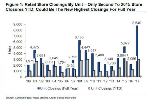 Chart of store closings shows retail apocalypse already under way.