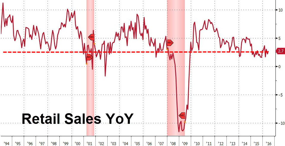 Graph of US Retail Sales Growth Over the Past Quarter-Century