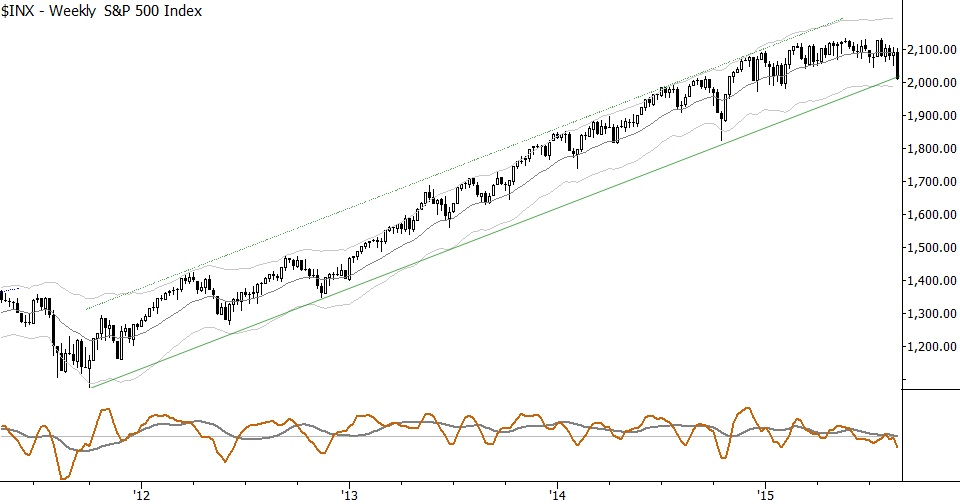 S&P-Five-Year-Trends