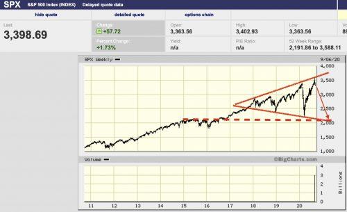 S&P 500 Crash Target 2000