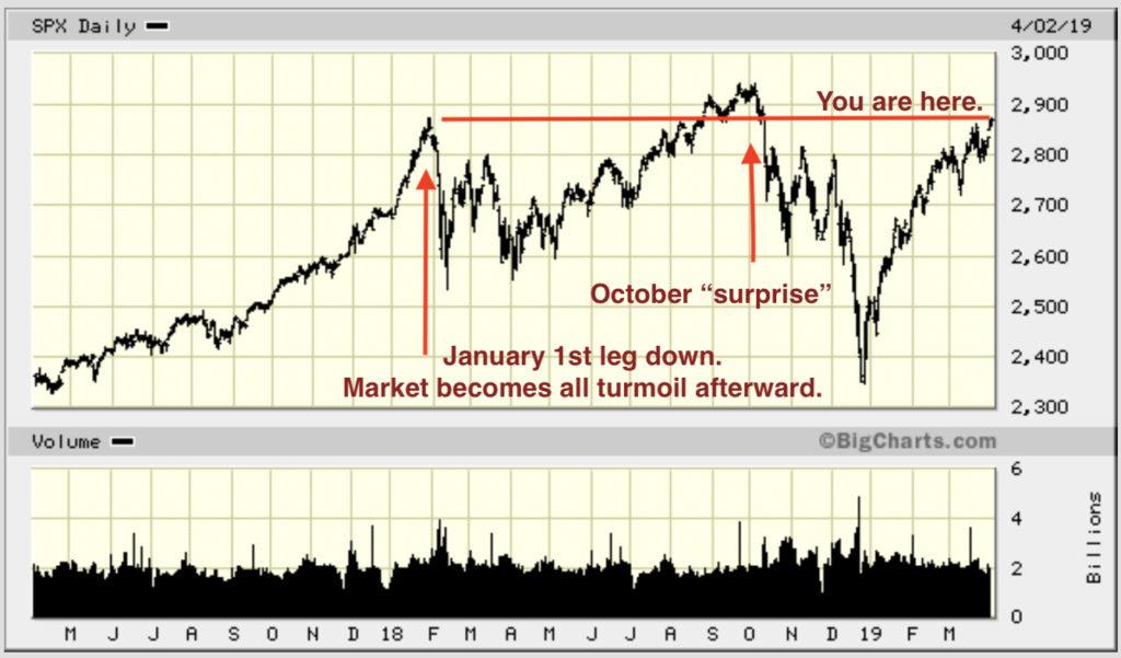2018 Stock Market Crash