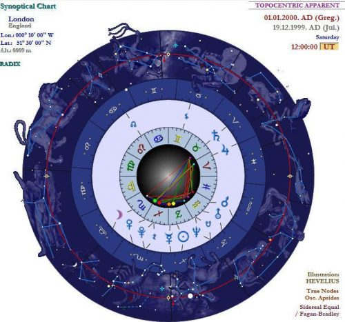 """Horoscope chart: """"Elliott Wave Theory is the horoscope of the stock market."""" Source: Constellarius / CC BY-SA (https://creativecommons.org/licenses/by-sa/3.0)"""