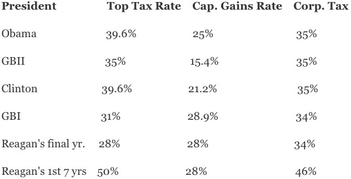 US Tax Rates by President