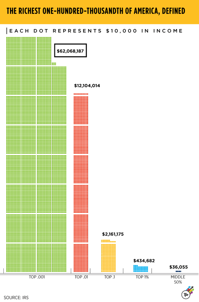 how much do the rich make compared to the middle class?