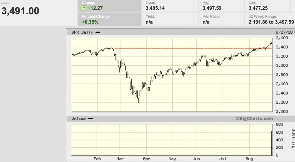 Graph showing SPX broke way past highs predicted by Elliott Wave Theory.