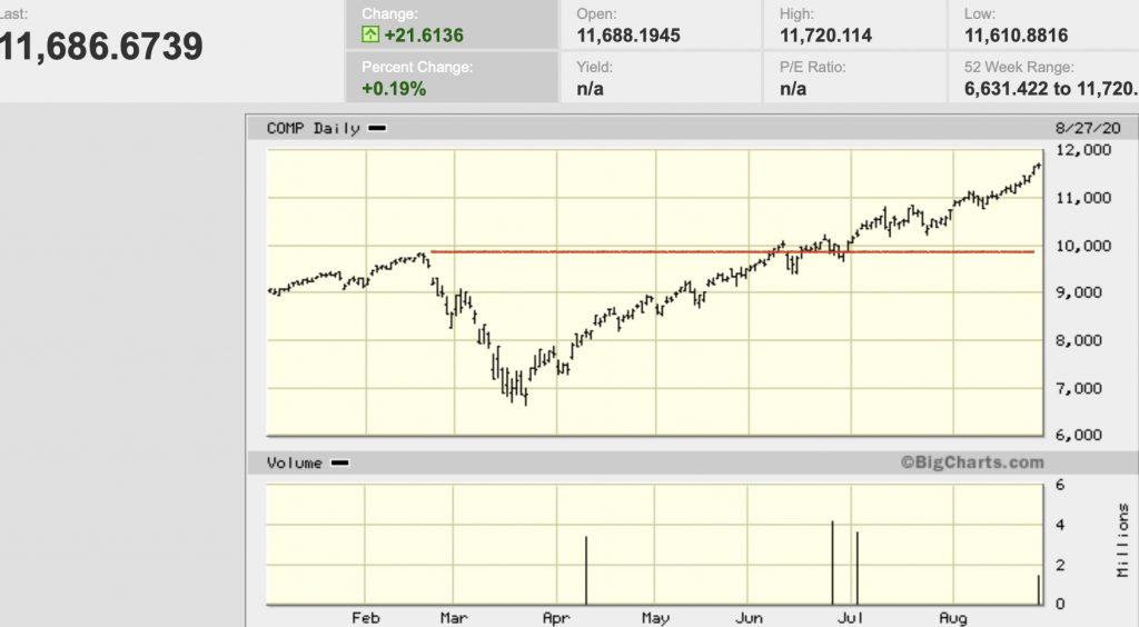 Chart showing NADAQ broke even further past highs Elliott Wave Theory predicted.