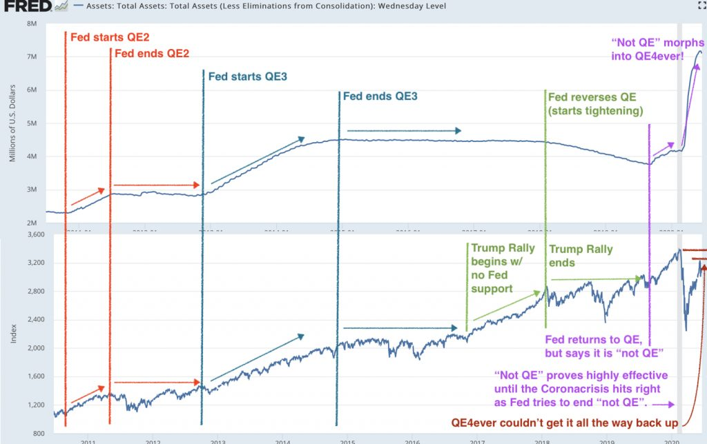 Chart showing how the stock market tracked almost exactly with Fed monetary policy.