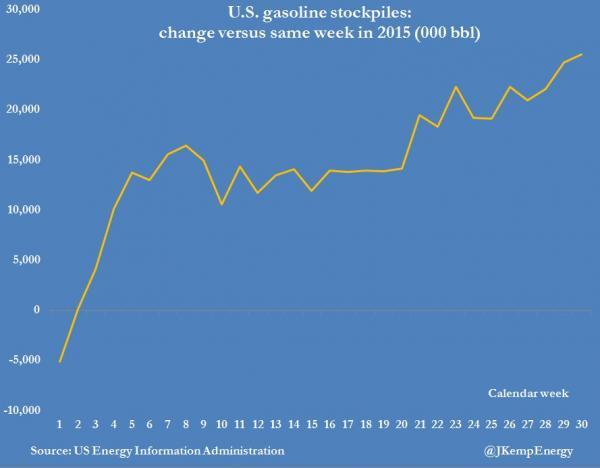 US gasoline stockpiles for July 2016.