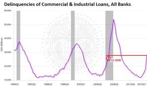 US-delinquencies-commercial-industrial-loans-2016-q1