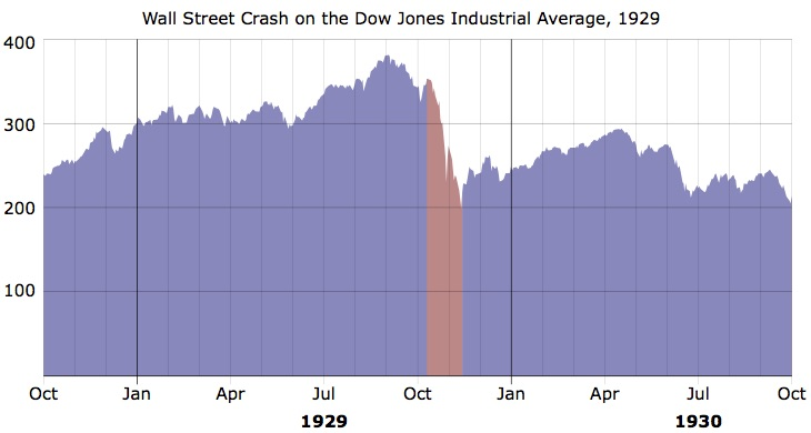 Chart of the 1929 stock market crash of the Dow Jones Industrial Average