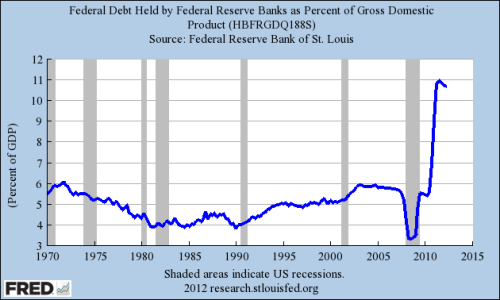 Graph of Federal Reserve holdings in U.S. debt.