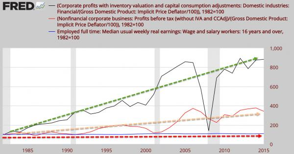 Federal Reserves graph of corporate profits versus wages from 1982 to present